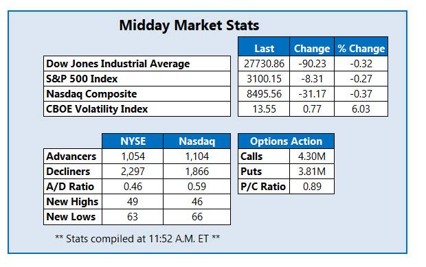 midday market stats on nov 21