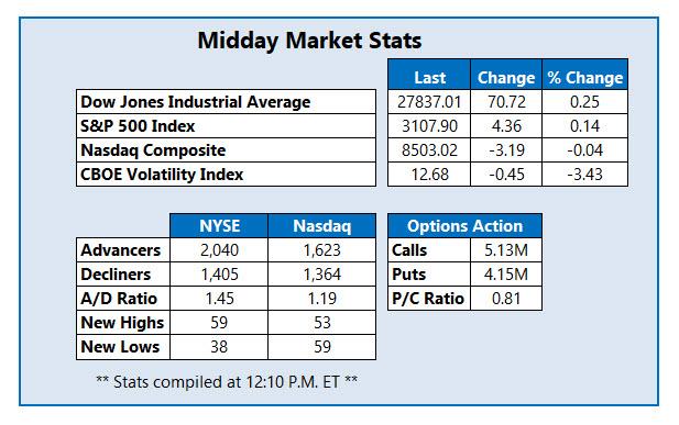 midday market stats on nov 22