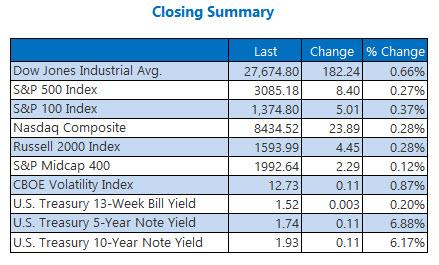 us stock market closing summary nov 7