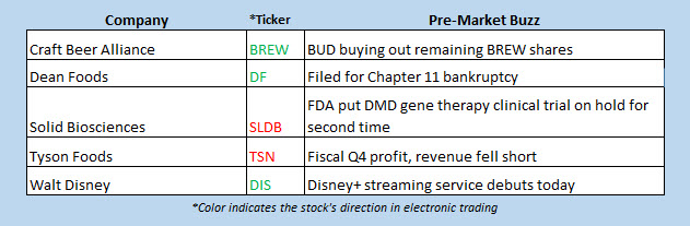 buzz stocks nov 12
