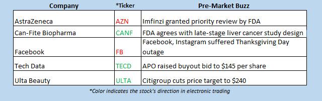 buzz stocks nov 29