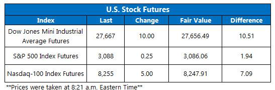 Futures Chart Nov 12