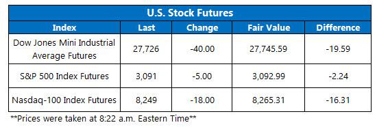 Futures Chart Nov 14