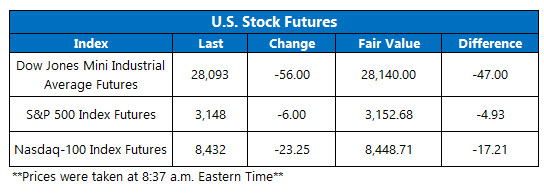 Futures Chart Nov 29