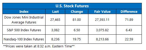 Futures Chart Nov 5