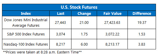 Futures Chart Nov 6