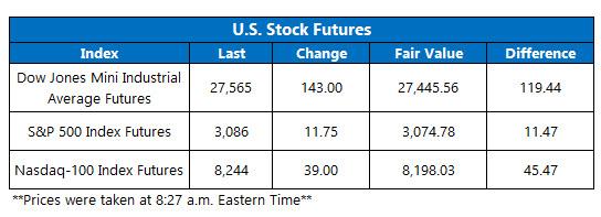 Futures Chart Nov 7
