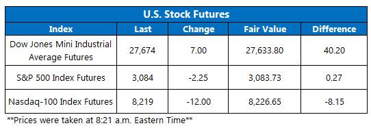 Futures Chart Nov 8