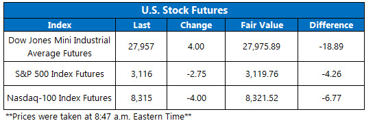 Stock Futures Chart Nov 18