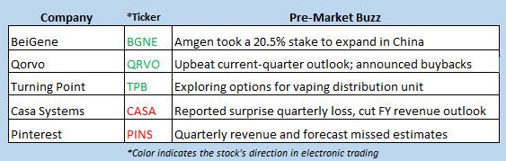 stock market news nov 1