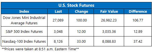 US stock futures nov 1