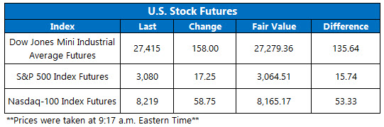 US stock futures nov 4