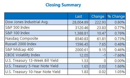 closing index summary nov 15