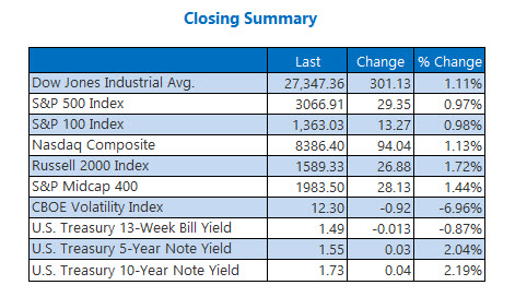 Closing Indexes Summary Nov 1