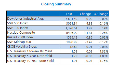 Closing Indexes Summary Nov 12