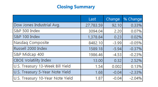 Closing Indexes Summary Nov 13