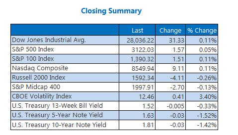 Closing Indexes Summary Nov 18