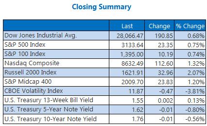 Closing Indexes Summary Nov 25
