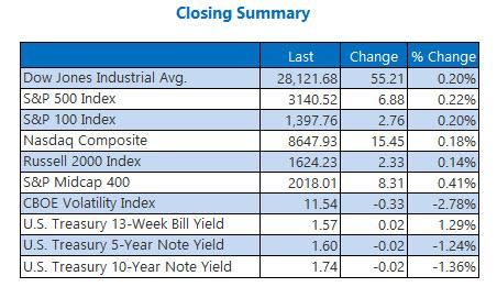 Closing Indexes Summary Nov 26