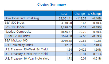 Closing Indexes Summary Nov 29
