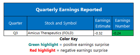 corporate earnings dec 11