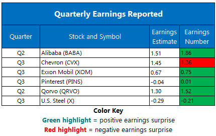 Corporate Earnings Nov 1