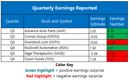 Corporate Earnings Nov 12