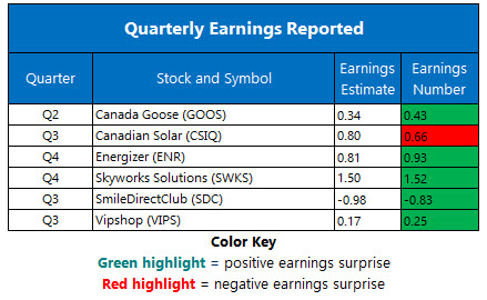 Corporate Earnings Nov 13
