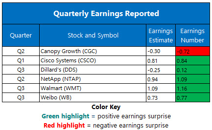 Corporate Earnings Nov 14