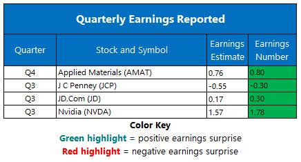 Corporate Earnings Nov 15
