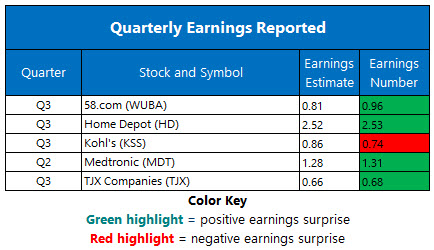 Corporate Earnings Nov 19