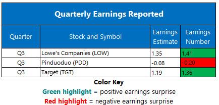 Corporate Earnings Nov 20