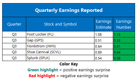 Corporate Earnings Nov 22