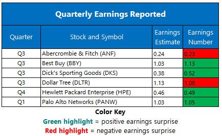 Corporate Earnings Nov 26