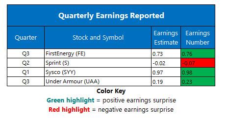 corporate earnings nov 4