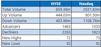 NYSE and Nasdaq Nov 21