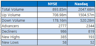 NYSE and Nasdaq Stats Nov 1