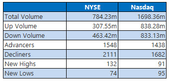 nyse and nasdaq stats nov 11