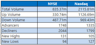 NYSE and Nasdaq Stats Nov 13