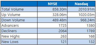 NYSE and Nasdaq Stats Nov 18