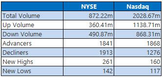 NYSE and Nasdaq Stats Nov 19