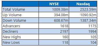 nyse and nasdaq stats nov 20