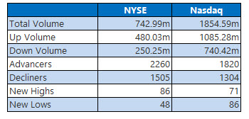 nyse and nasdaq stats nov 22