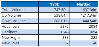 NYSE and Nasdaq Stats Nov 27