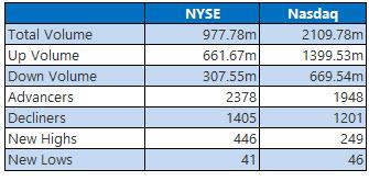 nyse and nasdaq stats nov 4