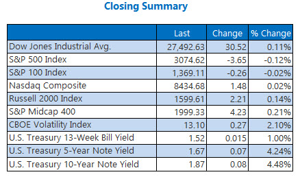 us stock market closing numbers nov 5
