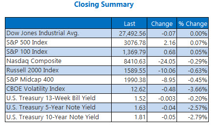 us stock market closing numbers nov 6