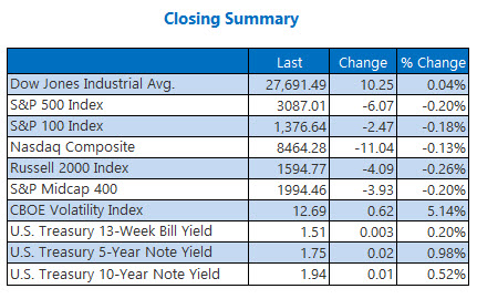 us stock market closing summary nov 11