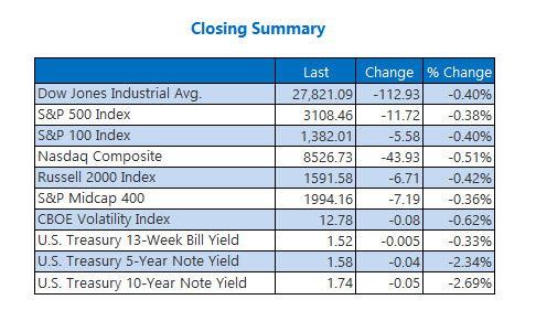 us stocks closing summary nov 20