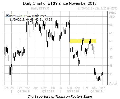 WKEND Chart ETSY